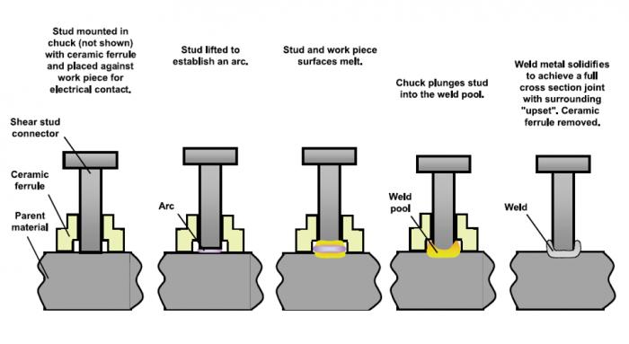 Gas Shielding Arc Stud Welding Leading Welding Stud