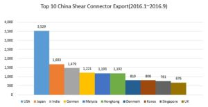 top-10-china-shear-connector-export