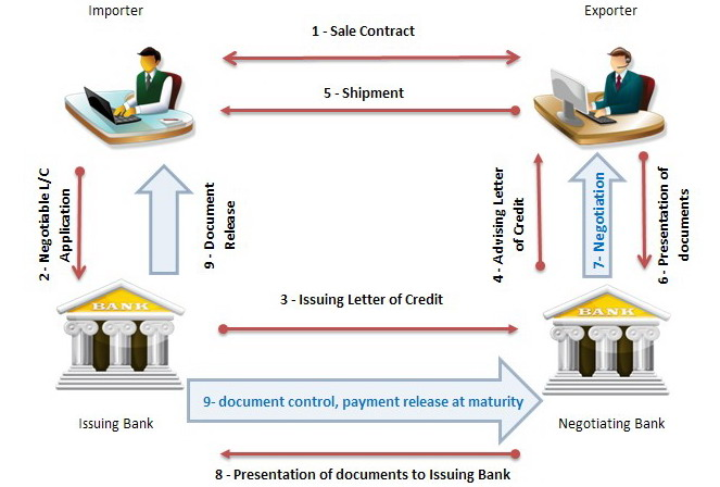 Transaction process flow of letter of credit